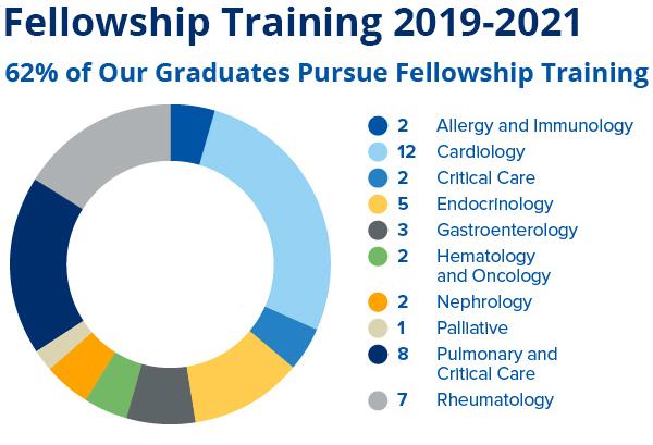62% of our graduates pursue fellowship training