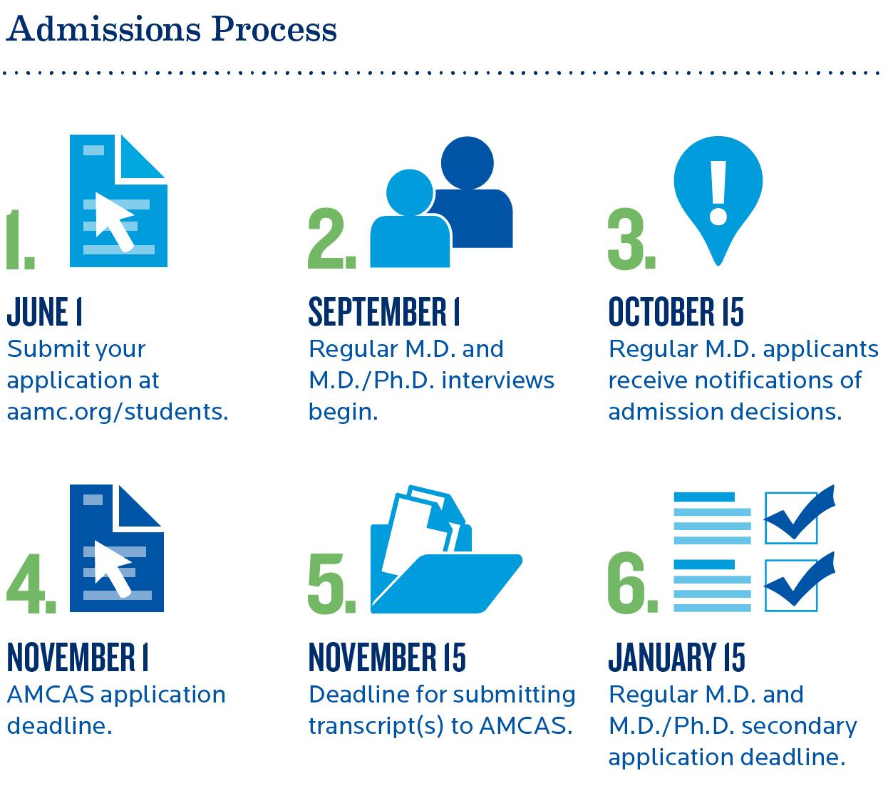Creighton School of Medicine Admissions Process