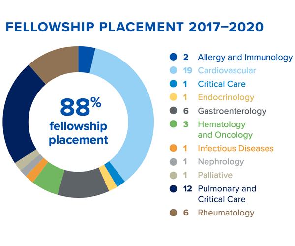 internal medicine fellowship placement rate