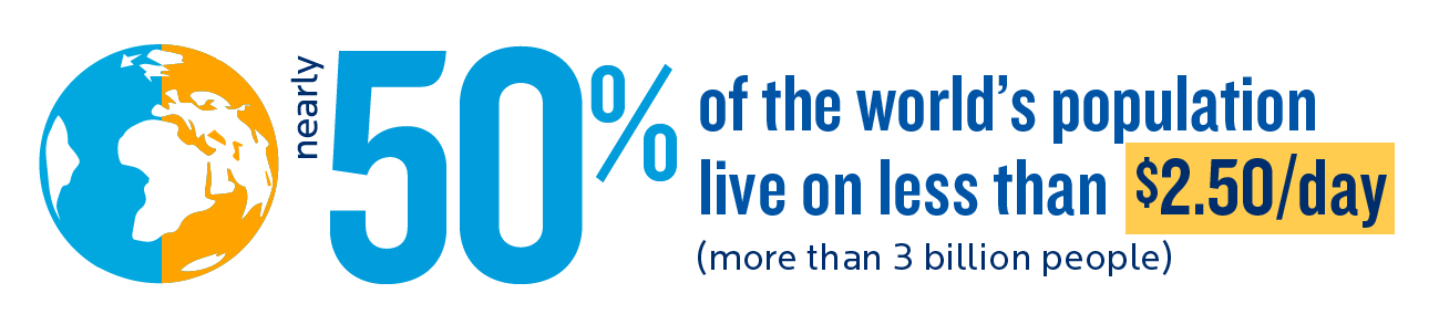 nearly 50% of the world's population live on less than $2.50 a day
