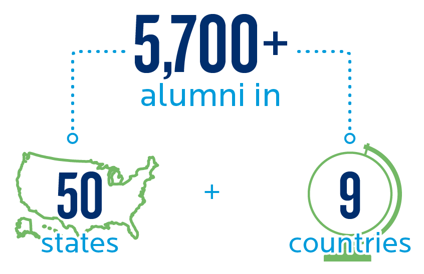 More than 5000 alumni in all 5 states and beyond