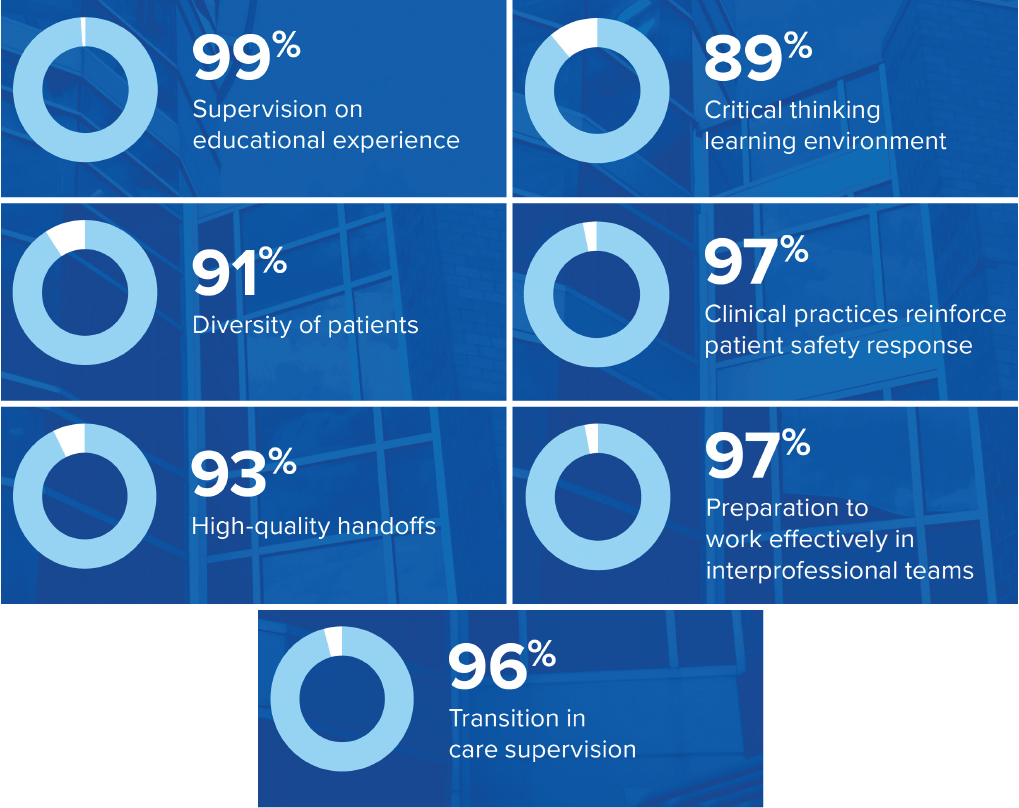 99% supervision , 89% critical thinking environment , 91% patient diversity , 97% clinical practices reinforce safety , 93% high quality handoffs , 97% prepared to work interprofessionally , 96% transition in care supervision