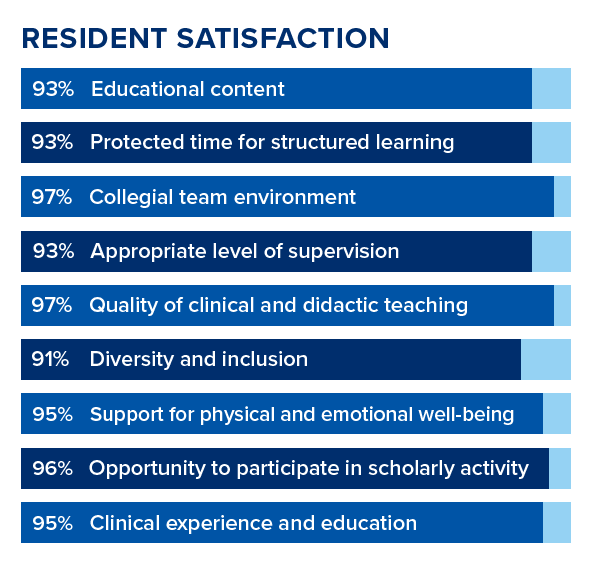 Educational Content 93% Protected time for structured learning 93% Collegial team environment 97% Appropriate level of supervision 93% Quality of clinical and didactic teaching 97% Diversity and Inclusion 91% Support on maintaining physical and emotional well-Being 95% Opportunity to participate in Scholarly Activity 96% Clinical Experience and Education 95%