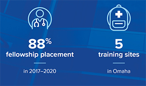 88% Fellowship placement and 5 training sites