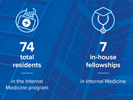 74 residents and 7 fellowships