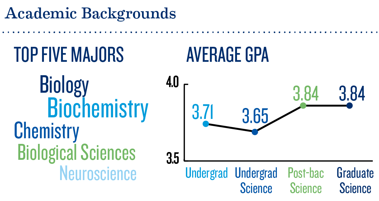Academic Backgrounds