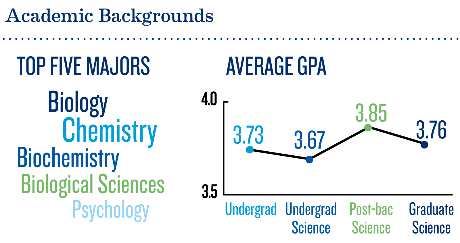 Top majors and average GPAs of medical students