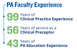 Combined PA faculty experience